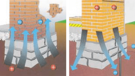 Electro Osmosis Damp Proof System
