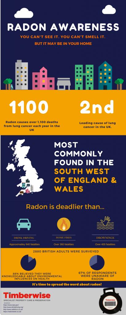 Radon gas infographic